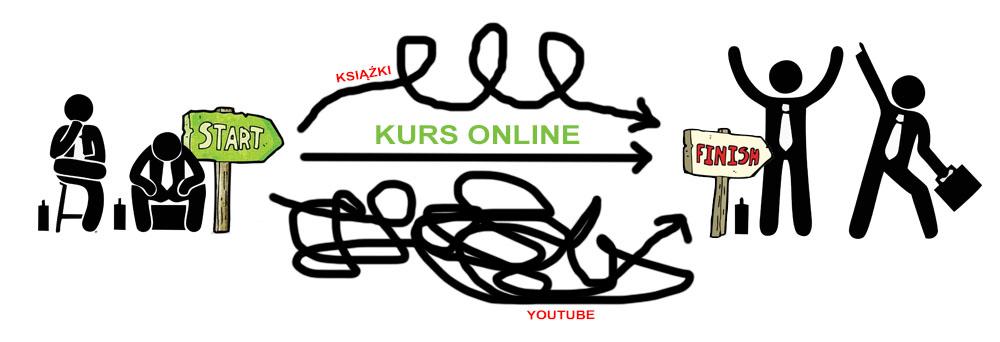 Kurs wordpress - najprostsza droga dostrony www